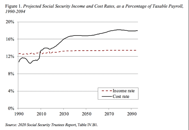 projected social security